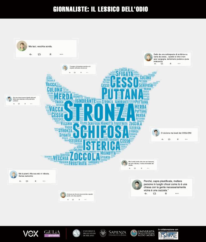 Giulia Giornaliste - Focus odio online